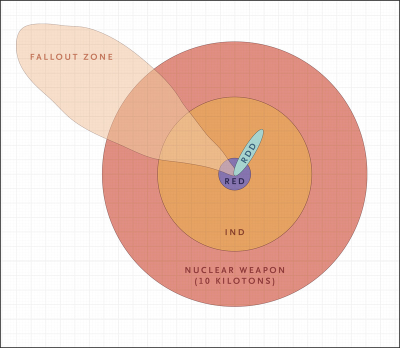 Are We Prepared for Nuclear Terrorism? | NEJM