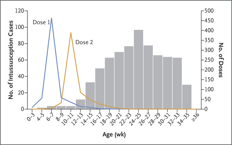 ages at immunization and at onset of intussusception, february 2012 through  december 2016