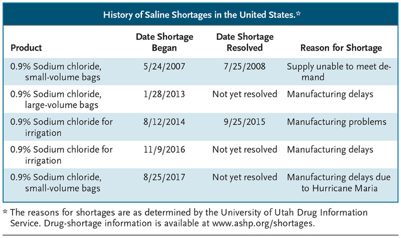 Saline Shortages Many Causes No Simple Solution Nejm