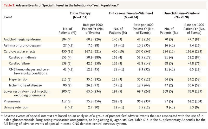 Once daily single inhaler triple versus dual therapy in patients adverse events of special interest in the intention to treat population fandeluxe Gallery