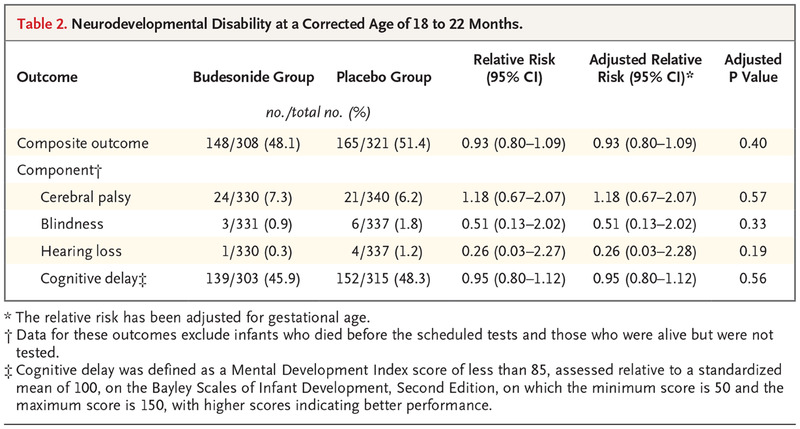 Table 2 Neurodevelopmental Disability At A Corrected Age Of 18 To 22 Months