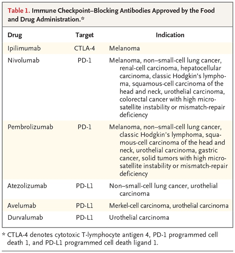 Immune Related Adverse Events Associated With Immune Checkpoint