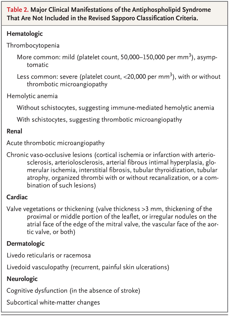 Major Clinical Manifestations Of The Antiphospholipid Syndrome That Are Not Included In Revised Sapporo Classification Criteria