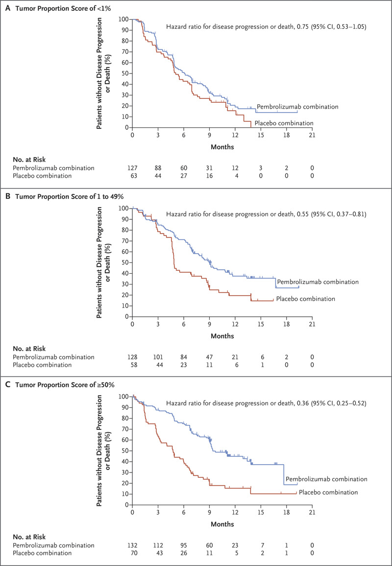 Pembrolizumab plus Chemotherapy in Metastatic Non–Small-Cell