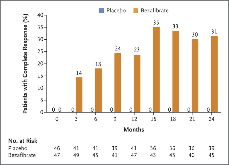 A Placebo-Controlled Trial of Bezafibrate in Primary Biliary
