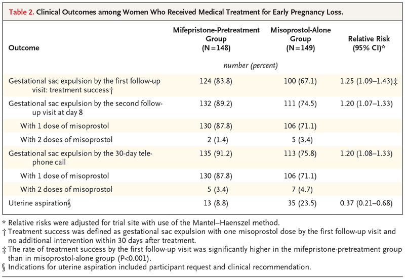 A Shocking Lack Of Support For Early >> Mifepristone Pretreatment For The Medical Management Of Early