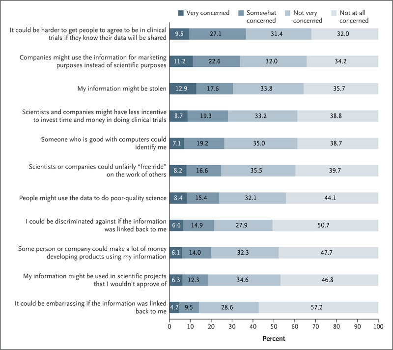 Clinical Trial Participants' Views of the Risks and Benefits of Data