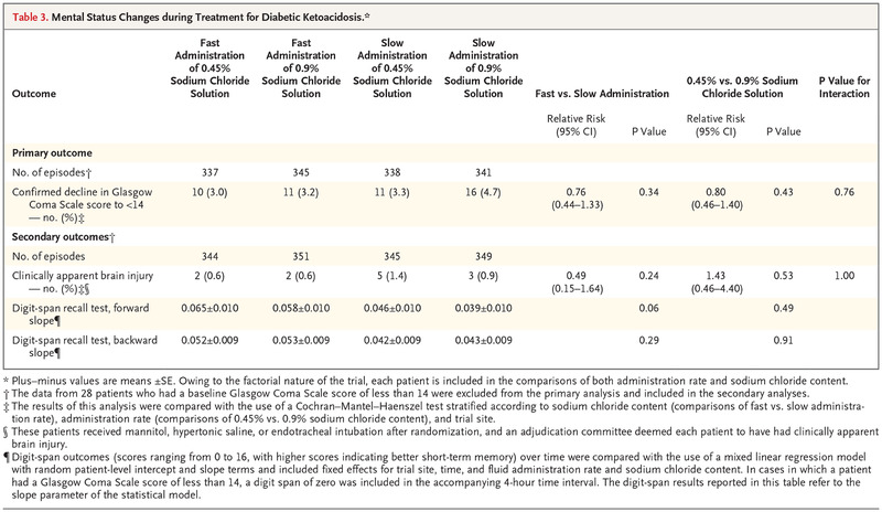 Clinical Trial of Fluid Infusion Rates for Pediatric