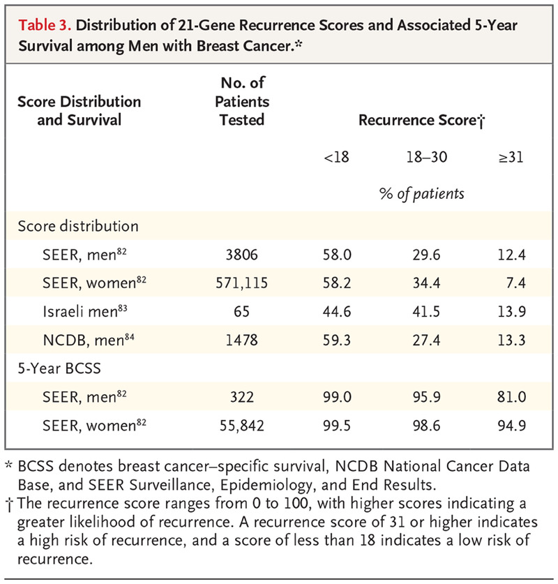 Distribution of 21-Gene Recurrence Scores and Associated 5-Year Survival  among Men with Breast Cancer.
