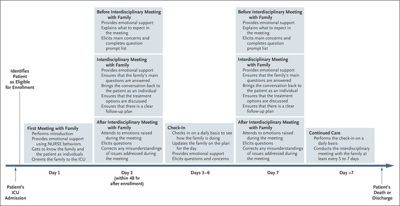 A Randomized Trial of a Family-Support Intervention in Intensive
