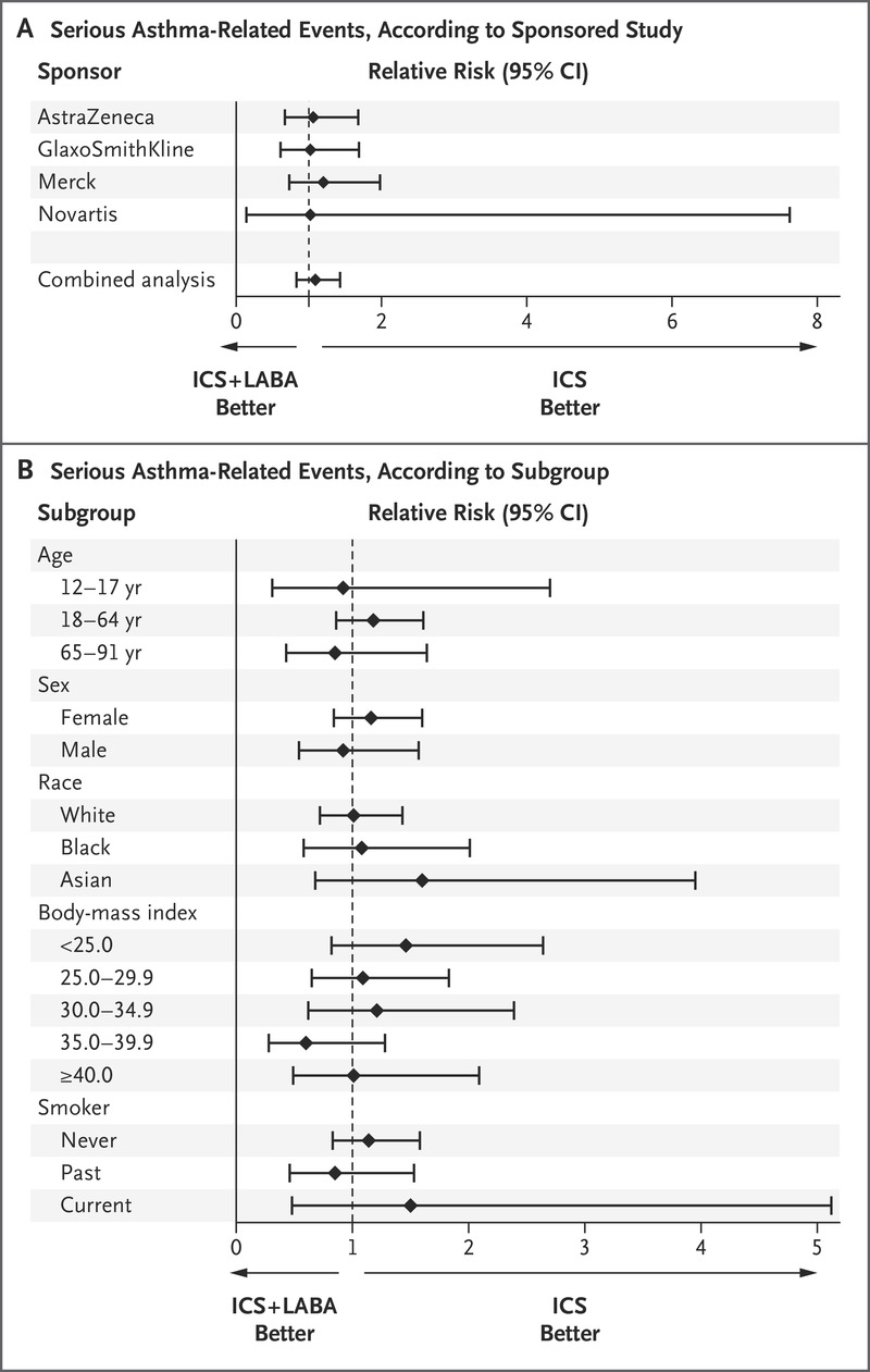 Combined Analysis of Asthma Safety Trials of Long-Acting β2