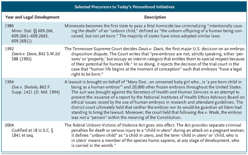 selected precursors to todays personhood initiatives