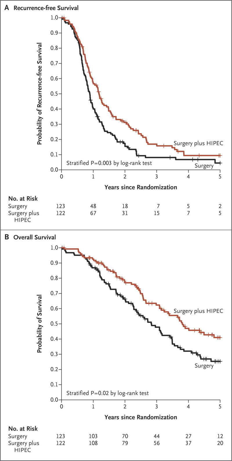 Hyperthermic Intraperitoneal Chemotherapy In Ovarian Cancer Nejm