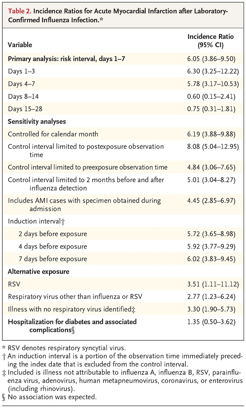 Acute Myocardial Infarction after Laboratory-Confirmed Influenza