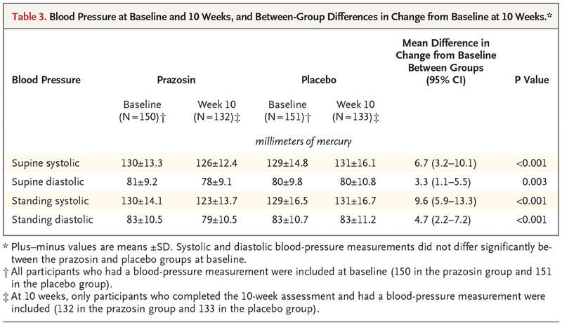 Trial of Prazosin for Post-Traumatic Stress Disorder in