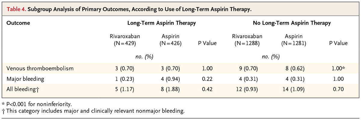 Aspirin Or Rivaroxaban For Vte Prophylaxis After Hip Or Knee