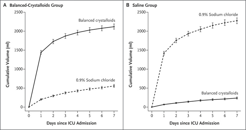 Balanced Crystalloids versus Saline in Critically Ill Adults