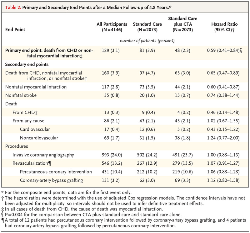 coronary ct angiography and 5 year risk of myocardial infarction nejm