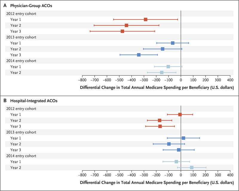 Medicare Spending after 3 Years of the Medicare Shared