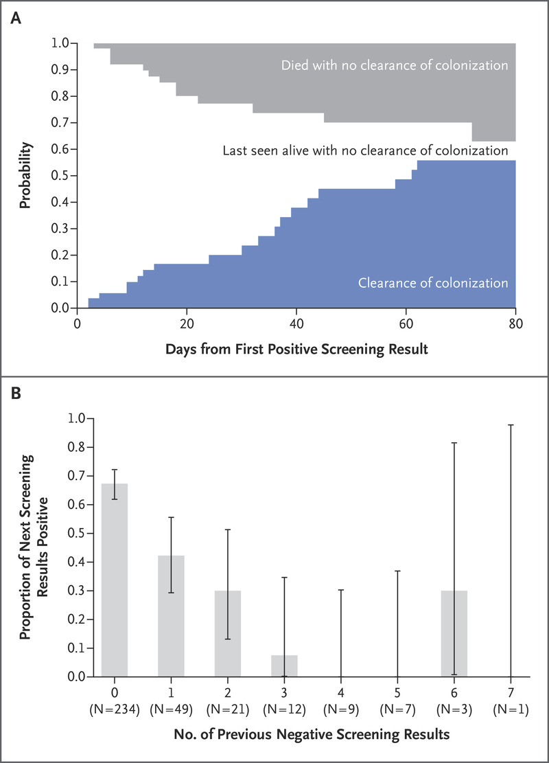 A Candida auris Outbreak and Its Control in an Intensive Care