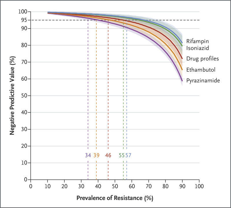 Prediction of Susceptibility to First-Line Tuberculosis Drugs by DNA