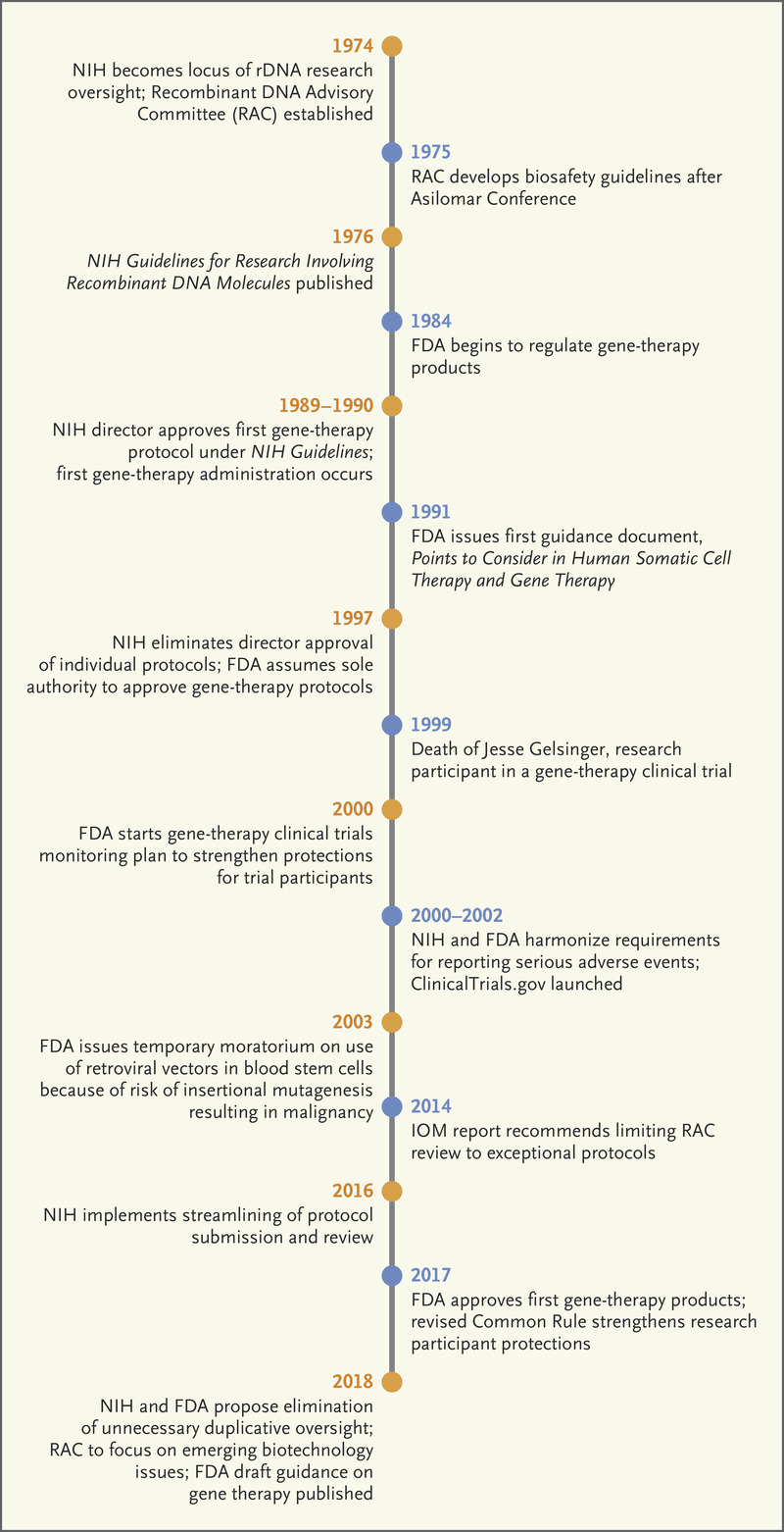 The Next Phase Of Human Gene Therapy Oversight Nejm
