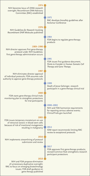 The Next Phase of Human Gene-Therapy Oversight   NEJM