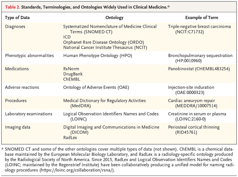 Classification, Ontology, and Precision Medicine | NEJM