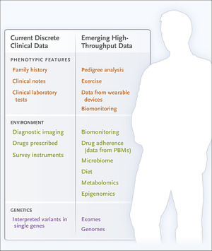 Classification, Ontology, and Precision Medicine