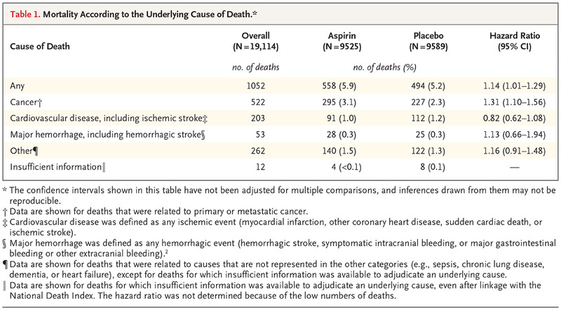 Effect of Aspirin on All-Cause Mortality in the Healthy