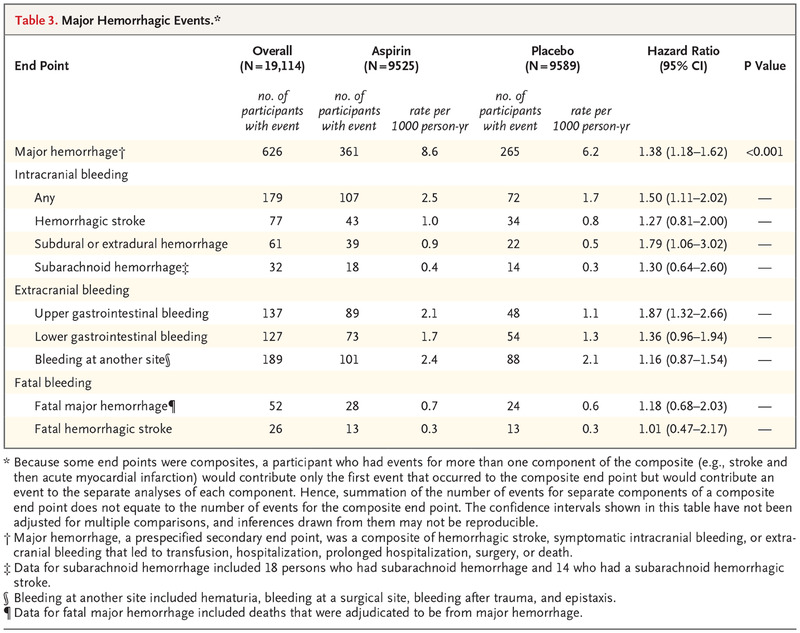 Effect of Aspirin on Cardiovascular Events and Bleeding in