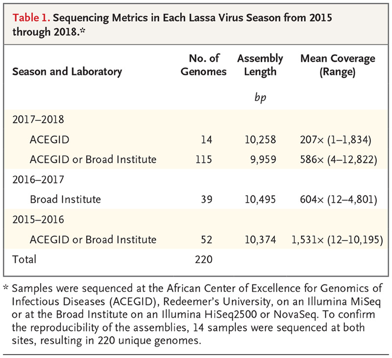 Genomic Analysis of Lassa Virus during an Increase in Cases