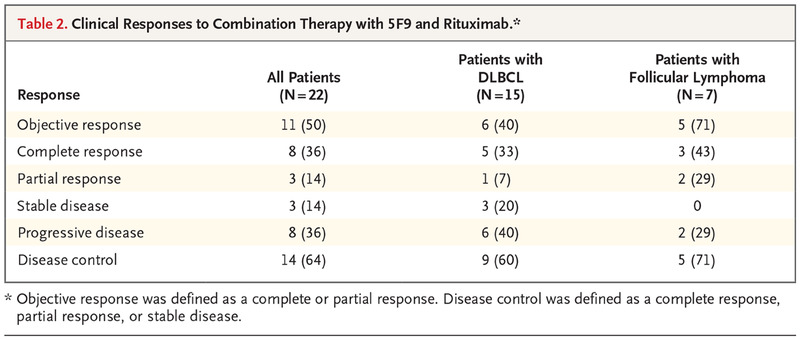 CD47 Blockade by Hu5F9-G4 and Rituximab in Non-Hodgkin's