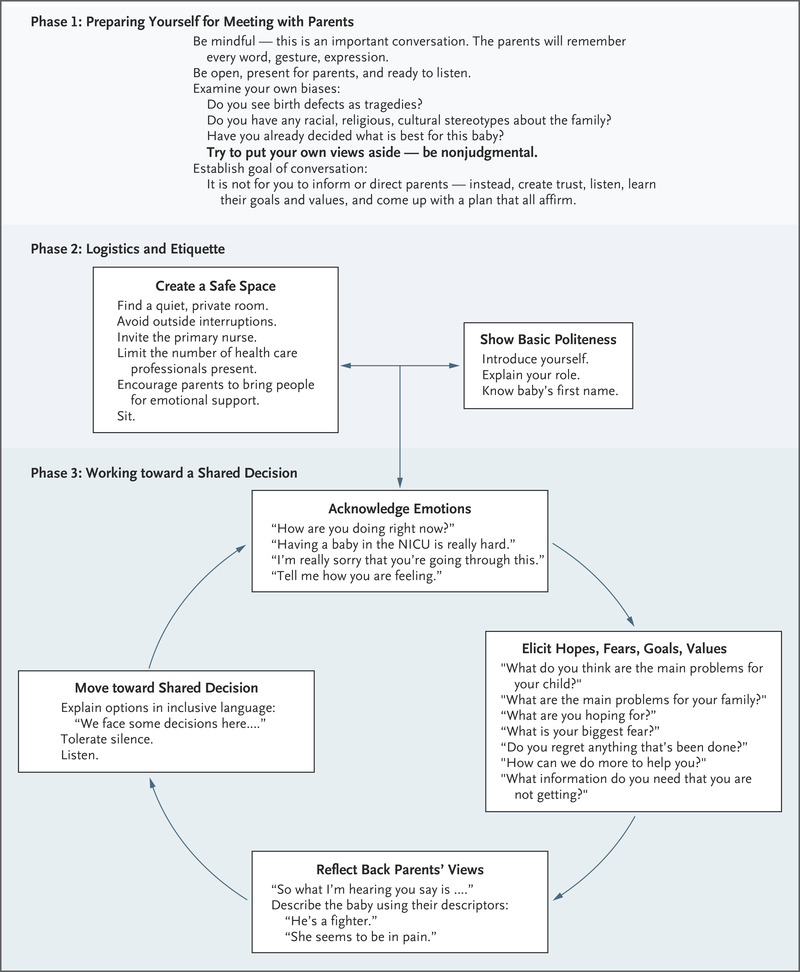 Ethical Problems in Decision Making in the Neonatal ICU | NEJM