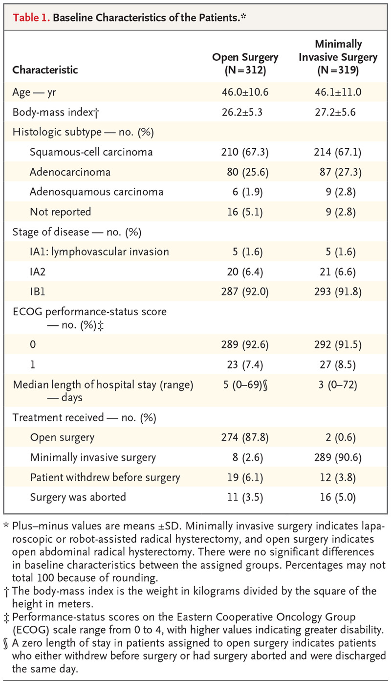 Minimally Invasive versus Abdominal Radical Hysterectomy for