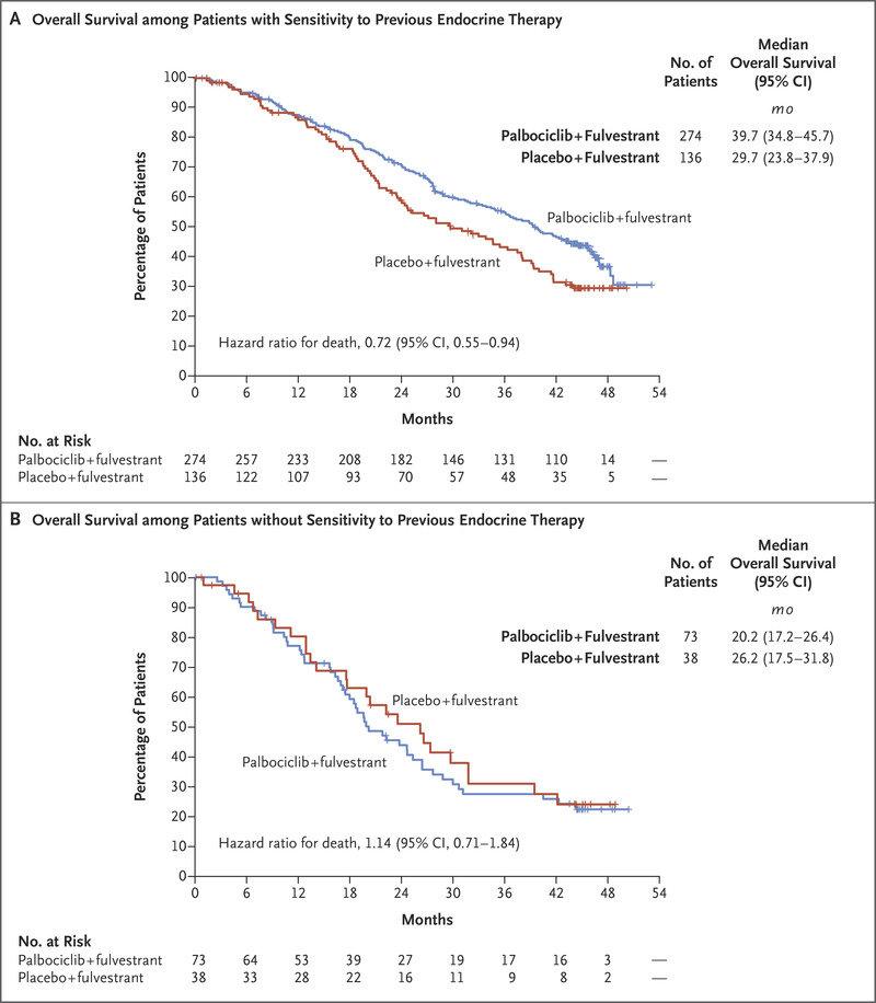 Overall Survival with Palbociclib and Fulvestrant in