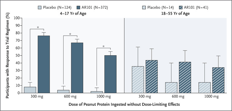 ar101 oral immunotherapy for peanut allergy nejmparticipants who tolerated at least the single dose in the double blind, placebo controlled food challenge at trial exit (intention to treat population)