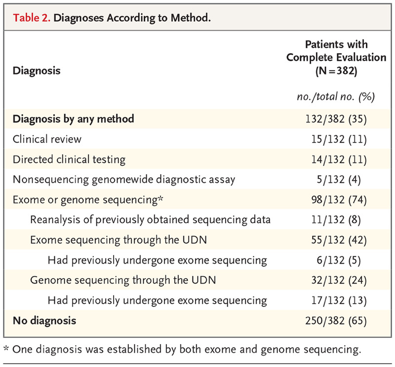 Effect of Genetic Diagnosis on Patients with Previously Undiagnosed