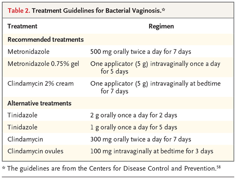 Bacterial Vaginosis and Desquamative Inflammatory Vaginitis