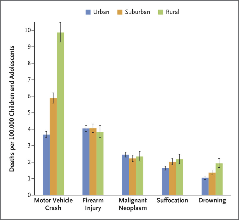 The Major Causes of Death in Children and Adolescents in the