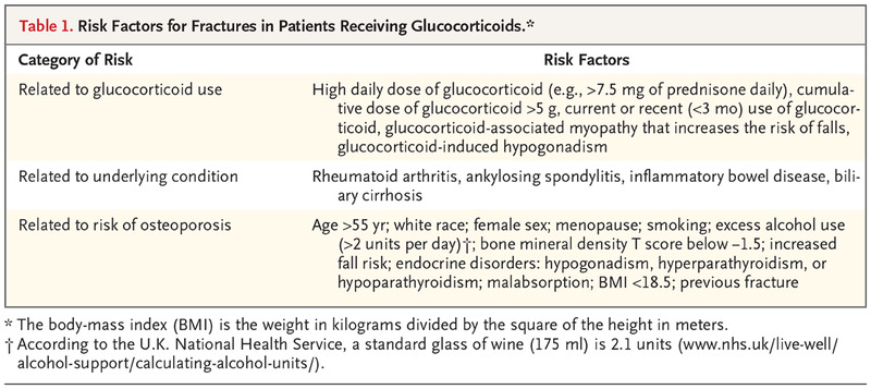 Glucocorticoid-Induced Osteoporosis | NEJM