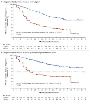 Maintenance Olaparib In Patients With Newly Diagnosed Advanced Ovarian Cancer Nejm