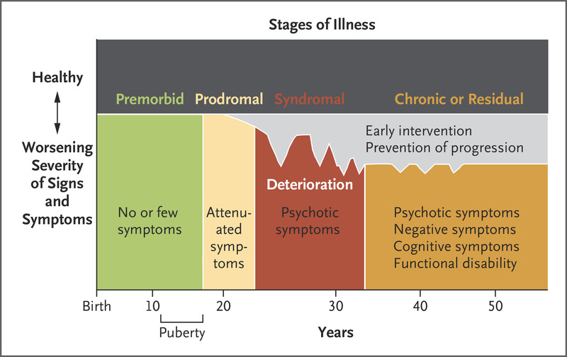 Emerging Psychosis When To Worry About >> Psychotic Disorders Nejm