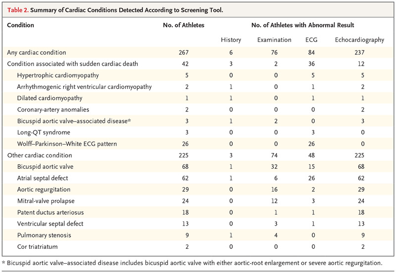 Outcomes of Cardiac Screening in Adolescent Soccer Players | NEJM
