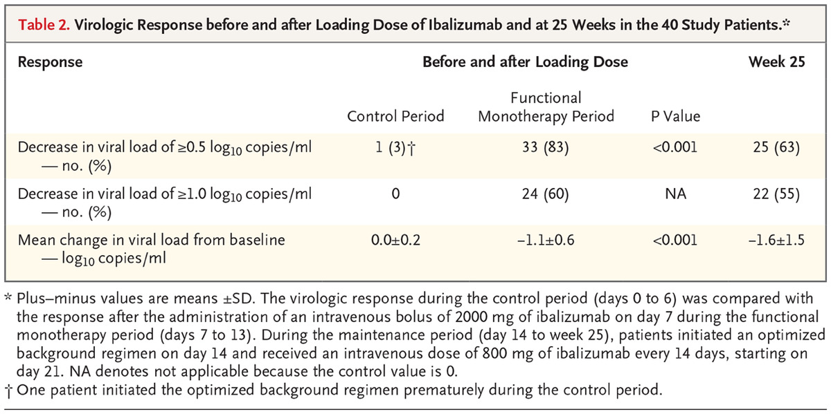b252c44193 Virologic Response before and after Loading Dose of Ibalizumab and at 25  Weeks in the 40 Study Patients.
