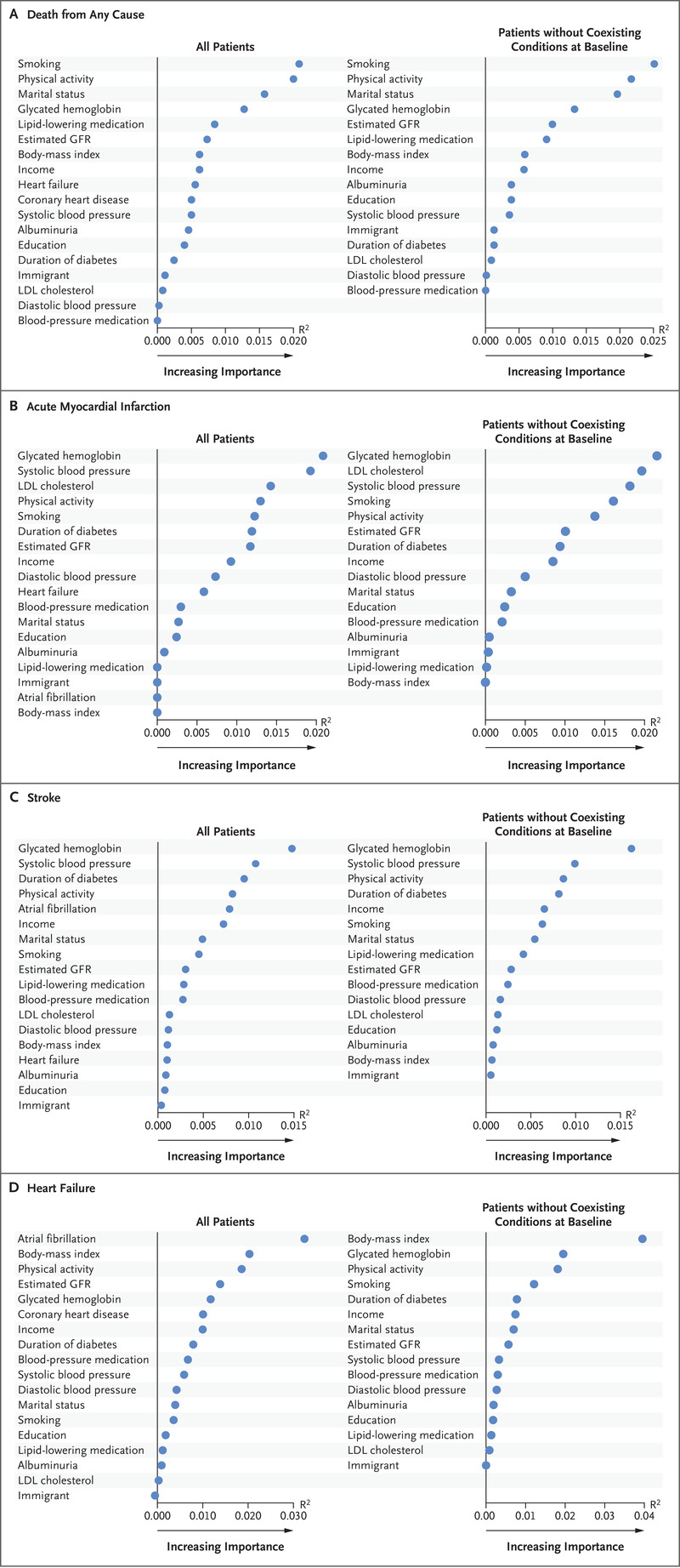 Risk Factors, Mortality, and Cardiovascular Outcomes in Patients ...