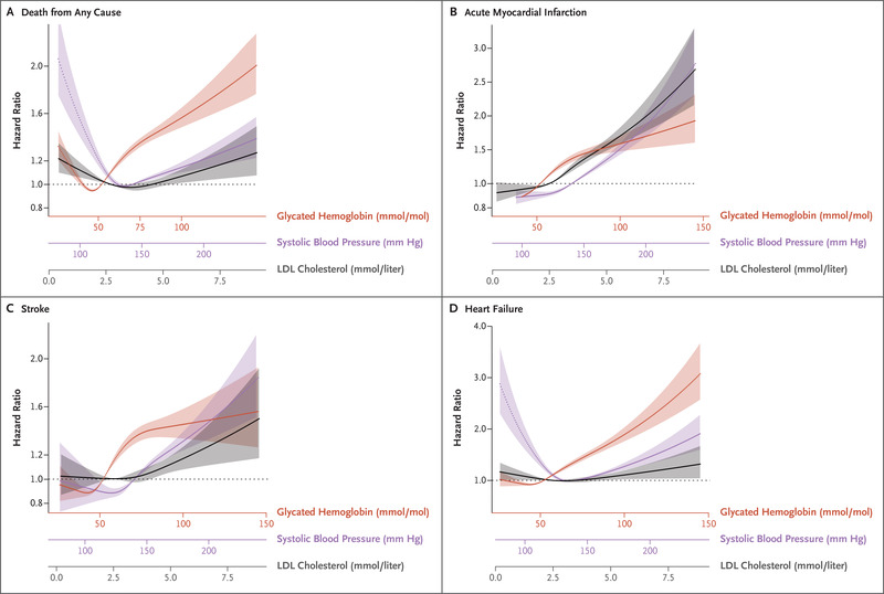 Risk Factors, Mortality, and Cardiovascular Outcomes in Patients