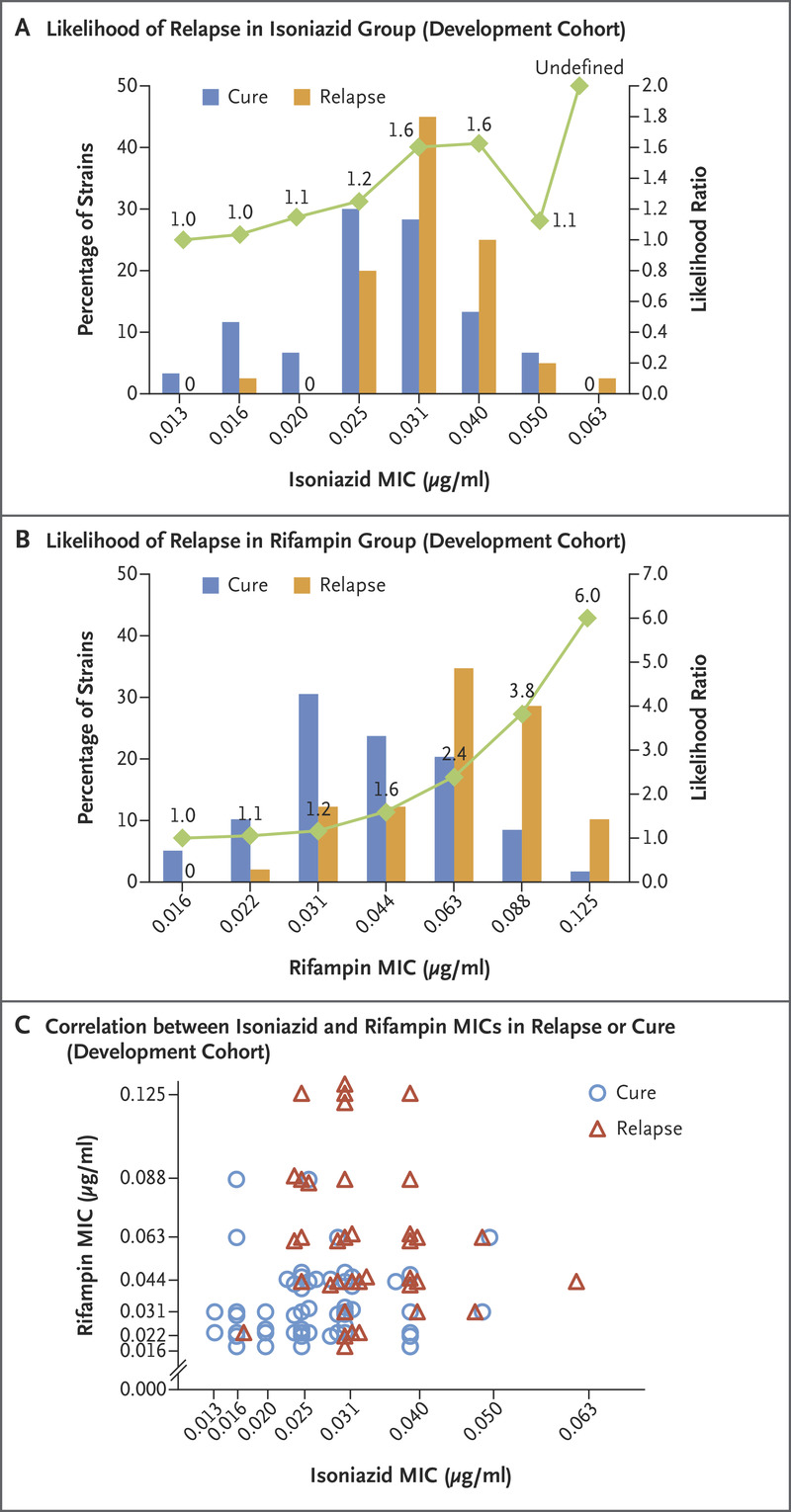 Bacterial Factors That Predict Relapse after Tuberculosis Therapy | NEJM