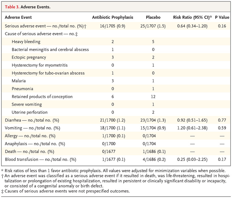 A Randomized Trial of Prophylactic Antibiotics for Miscarriage
