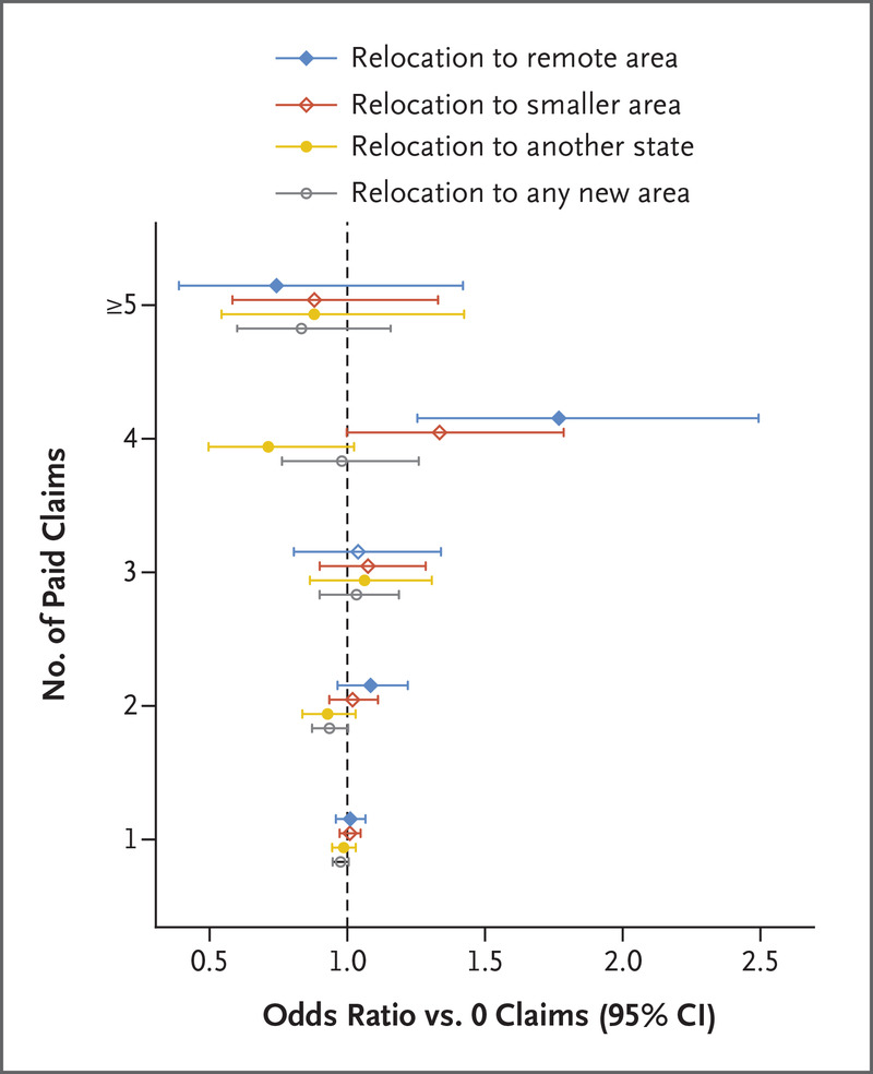 Changes in Practice among Physicians with Malpractice Claims | NEJM